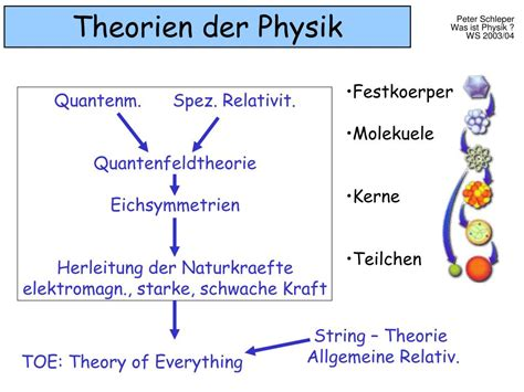 PPT - Was ist Physik ? PowerPoint Presentation, free