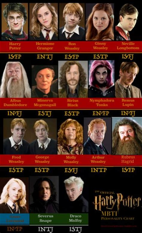 The Official Harry Potter MBTI Personality Chart   Infp