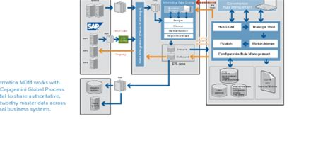 Master Data Management Solution for Manufacturing and
