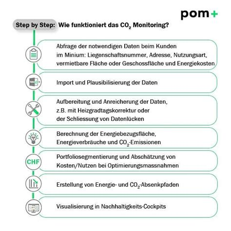 pom+Consulting AG - Posts | Facebook