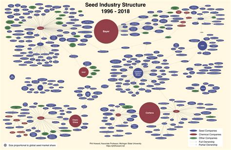 Seed Industry Structure - Dr