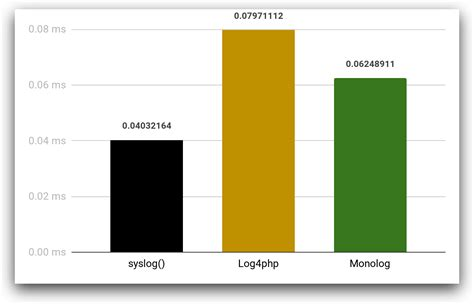 Benchmarking PHP Logging Frameworks: Which is Fastest and