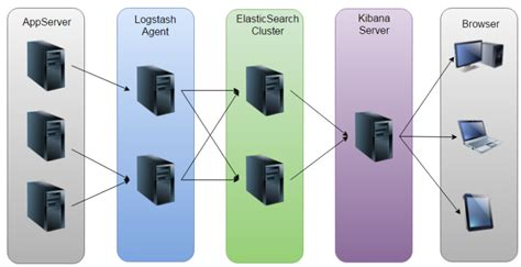 The Construction and Deployment of ELK Real Time Log